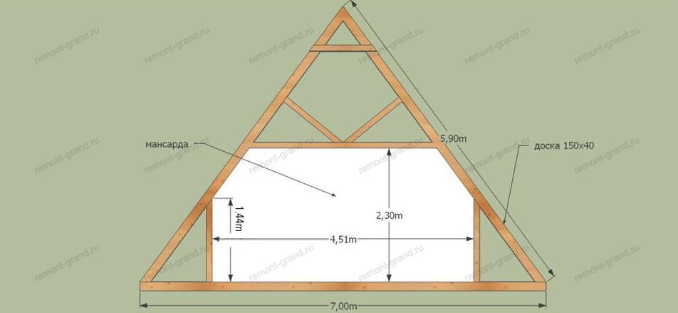 Как сделать мансарду с четырехскатной крышей