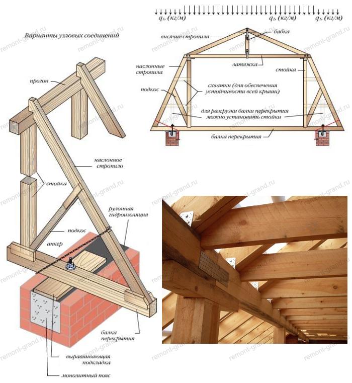 Как сделать крышу мансардного типа своими руками 85